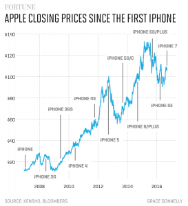 Apple's-stock